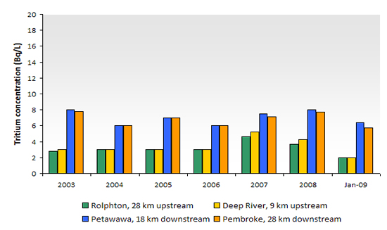 Figure 2: Tritium levels in the drinking water of the municipalities on the shore of the Ottawa River near AECL's Chalk River Laboratories, located about 180 km north-west of Ottawa