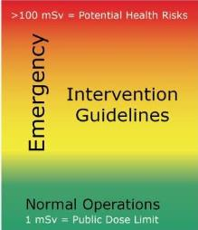 Emergency. Intervention Guidelines. Normal Operations