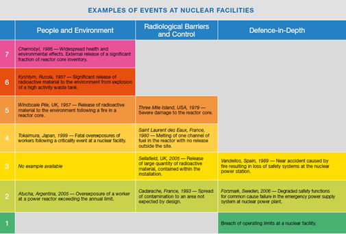Some examples of events classidied on the INES scale at nuclear facilities