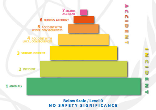 "A bar chart on the INES scale: Events are classified at seven levels: Levels 1-3 are "" incidents "" and Levels 4-7 are "" accidents ""."