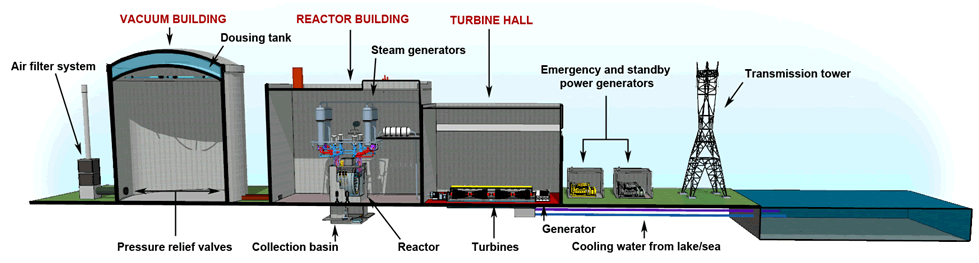 Nuclear Power Plant Safety Systems Canadian Nuclear